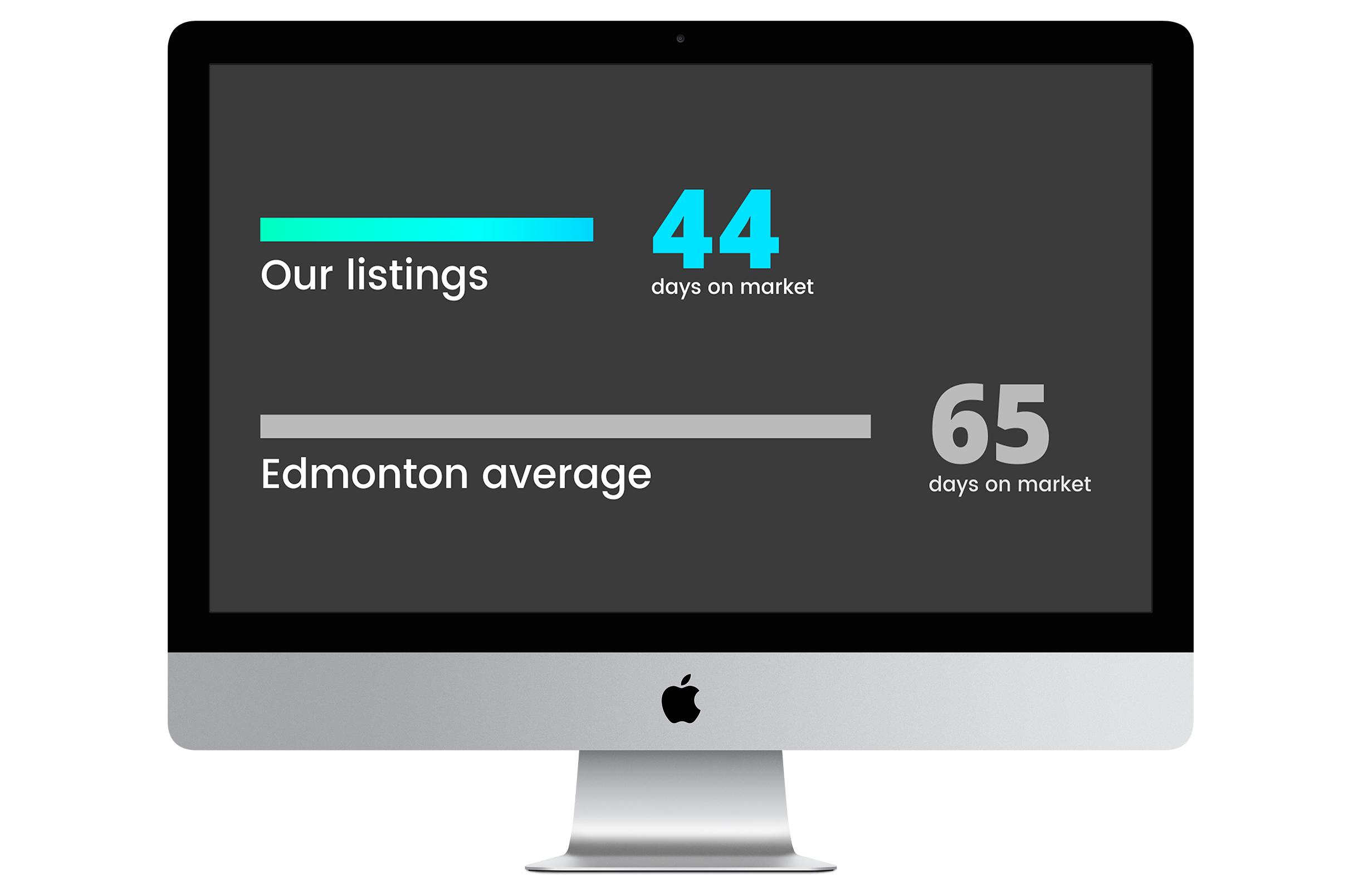 Sale results of Espo's listings versus Edmonton average listings displayed on iMac