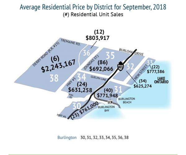 AVERAGE RESIDENTIAL PRICE IN BURLINGTON