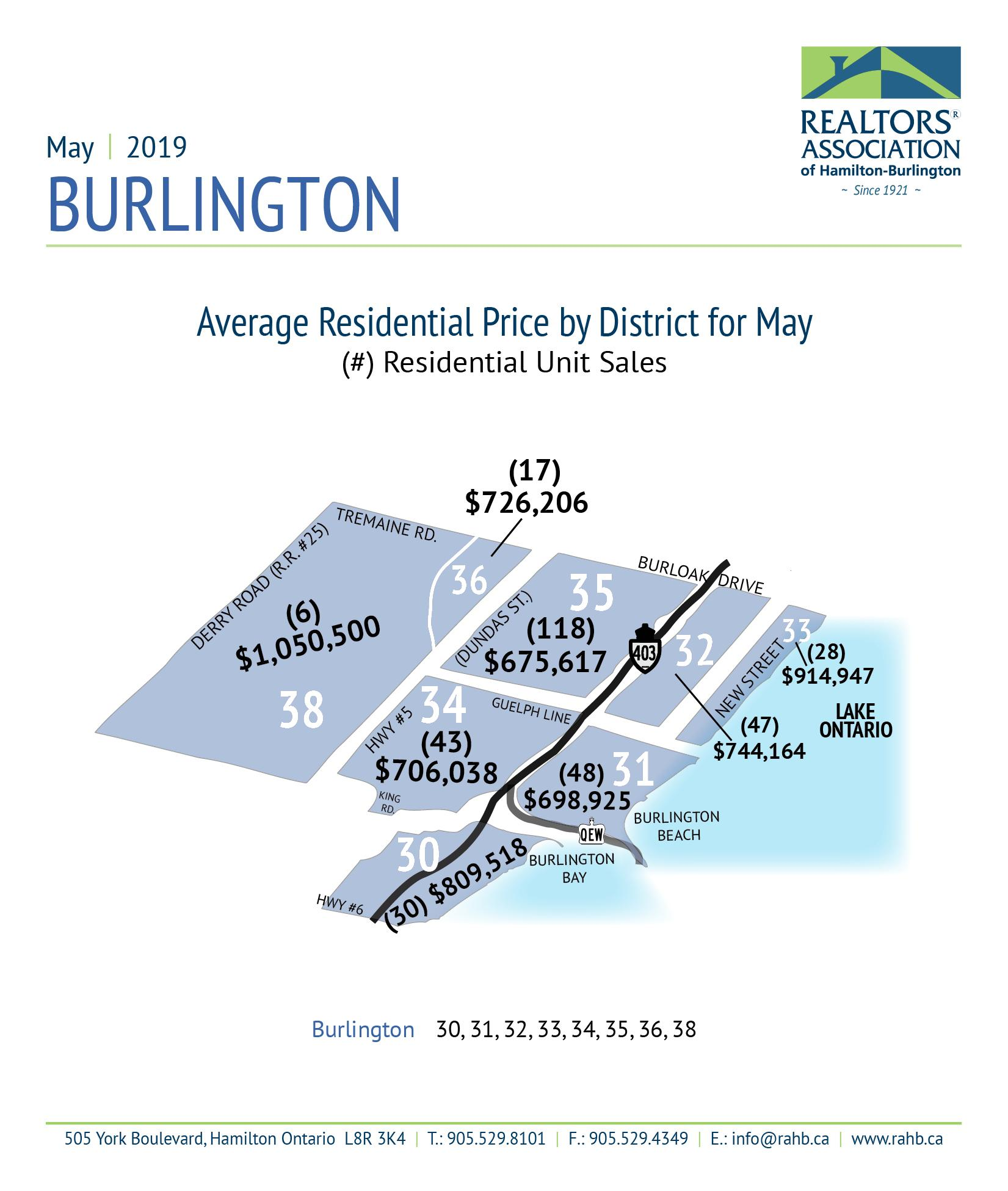 Real Estate Market Update: Month of May in Numbers!